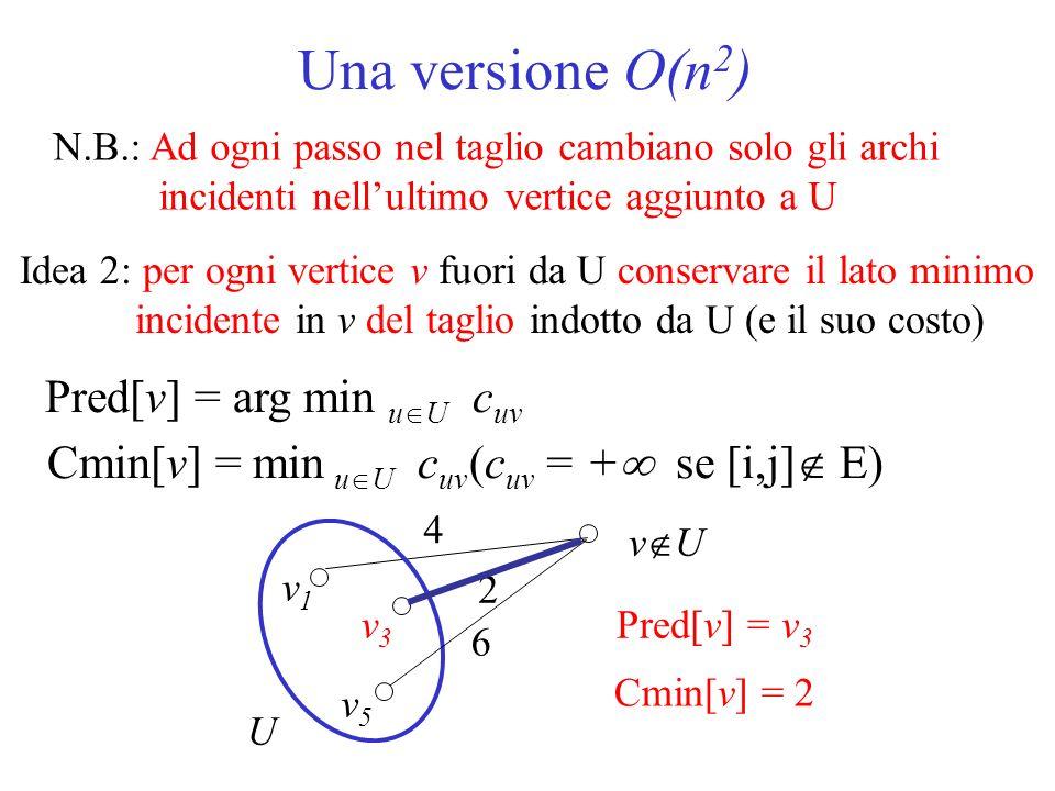 Una versione O(n2) Pred[v] = arg min uU cuv